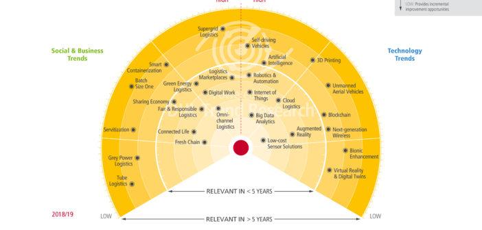 xu hướng logistics trong thời gian sắp tới - iltvn.com