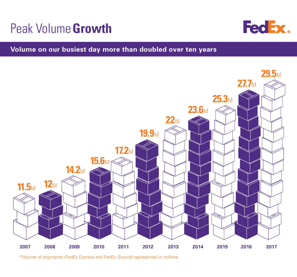 FedEx expands US operations to six days per week